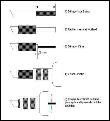 comment monter une prise f la r ponse est sur. Black Bedroom Furniture Sets. Home Design Ideas